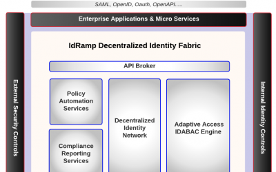 Attribute Based Access Control (IDABAC)